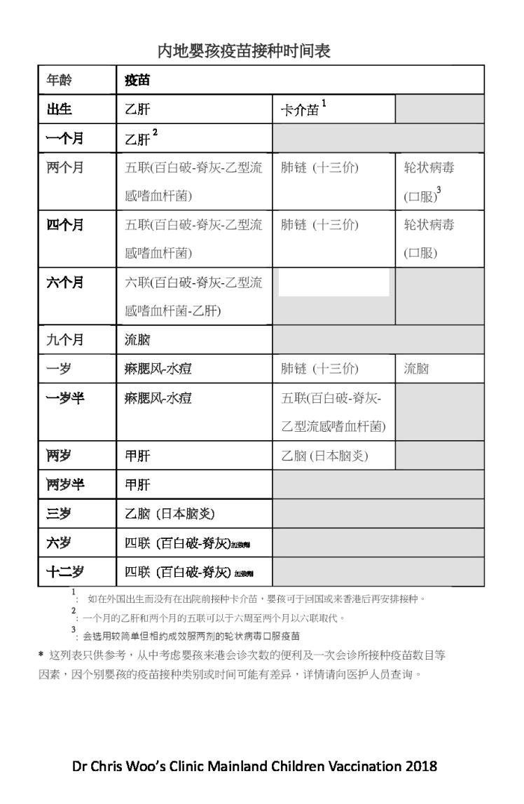 内地婴孩疫苗接种时间表 11 Apr 2019